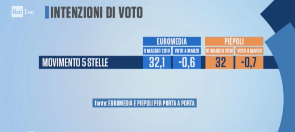 sondaggi elettorali euromedia, m5s