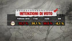 Sondaggi elettorali Index: continua a calare il Movimento 5 Stelle