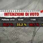 sondaggi elettorali index research, m5s