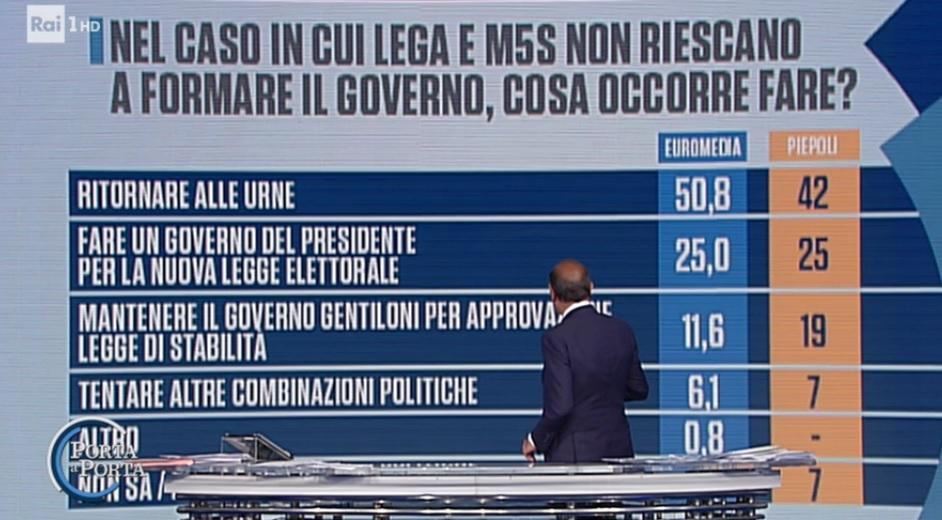 sondaggi elettorali piepoli-euromedia, futuro governo