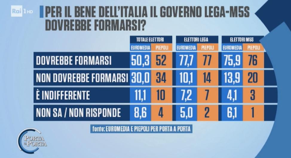 sondaggi elettorali piepoli-euromedia, governo