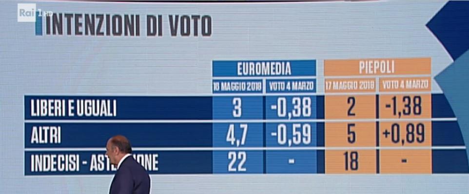 sondaggi elettorali piepoli-euromedia, leu