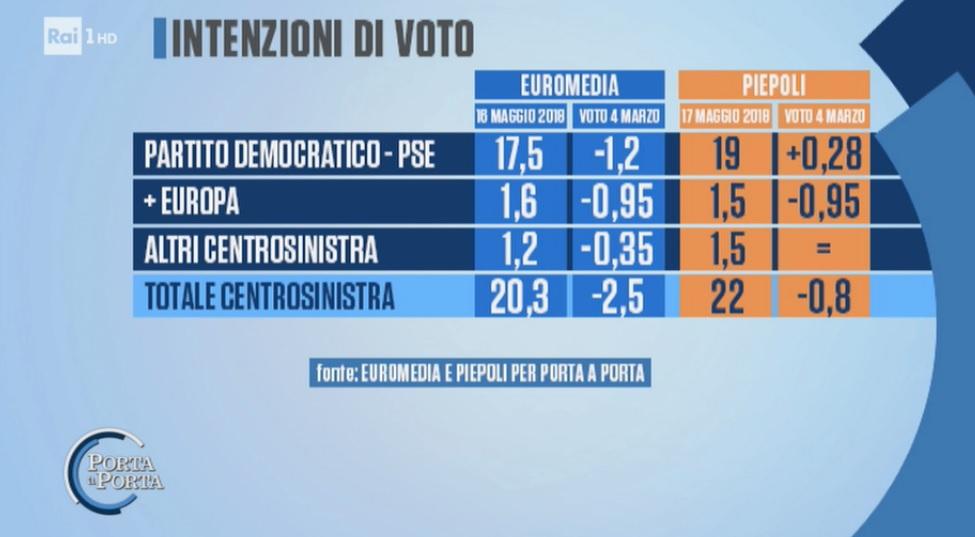 sondaggi elettorali piepoli-euromedia, pd