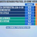sondaggi elettorali porta a porta - intenzioni di voto con lista unica di centrodestra a fine maggio 2018