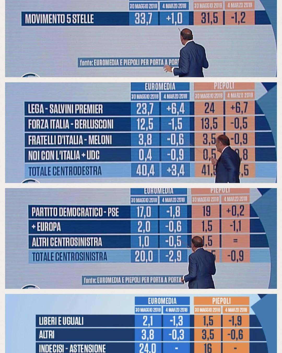 sondaggi elettorali porta a porta - intenzioni di voto euromedia e piepoli a fine maggio 2018