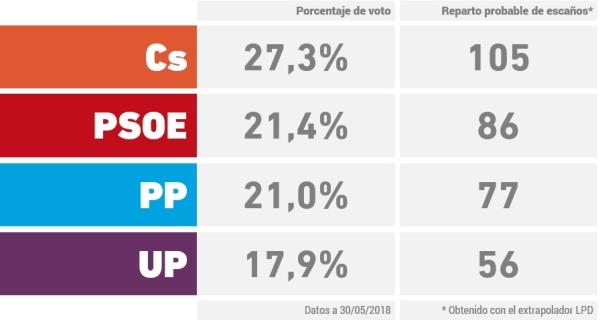 sondaggi elettorali spagna - intenzioni di voto al 30 maggio 2018 (media sondaggi electograph)