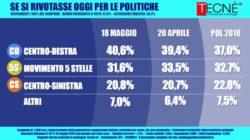 Sondaggi elettorali Tecnè: cresce il centrodestra, male il M5S
