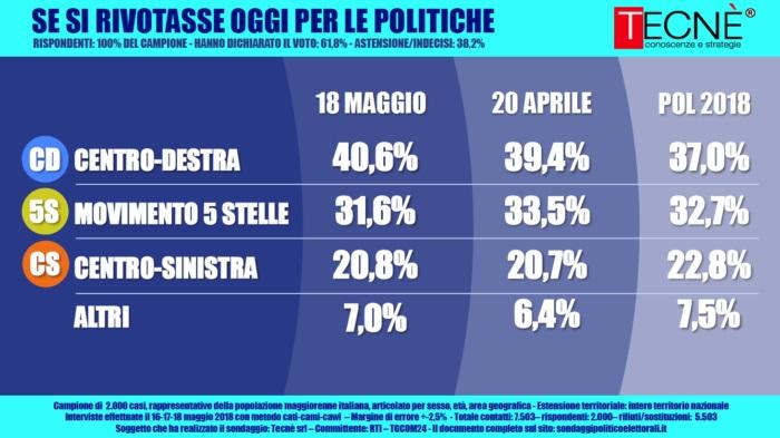 sondaggi elettorali tecnè, centrodestra, centrosinistra, m5s