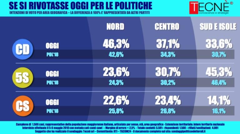 sondaggi elettorali tecnè, nord sud centro