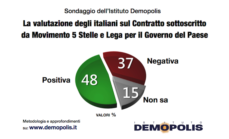 sondaggi politici demopolis, contratto