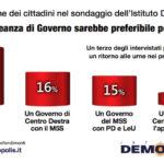 sondaggi politici demopolis, governo