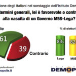 sondaggi politici demopolis, governo lega m5s