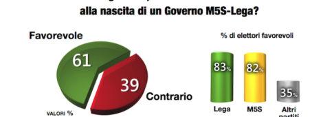 Sondaggi politici Demopolis: maggioranza italiani favorevole a governo Lega-M5S