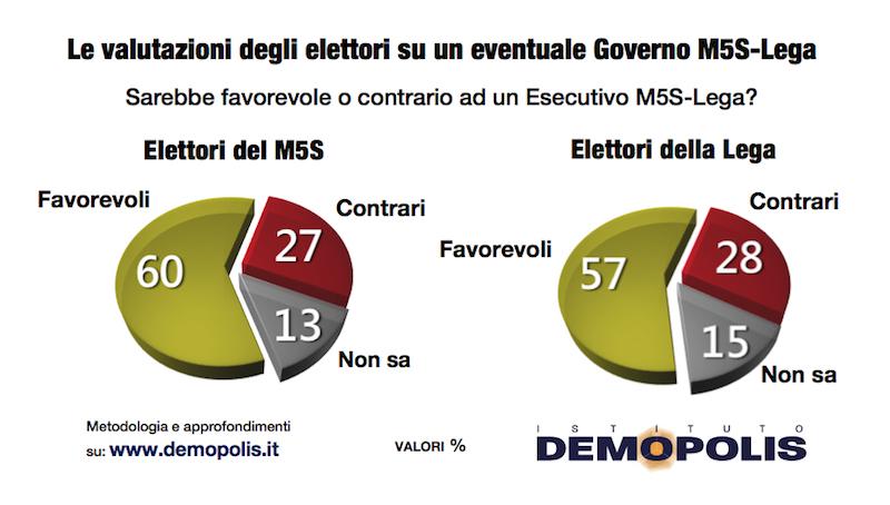 sondaggi politici demopolis, m5s lega