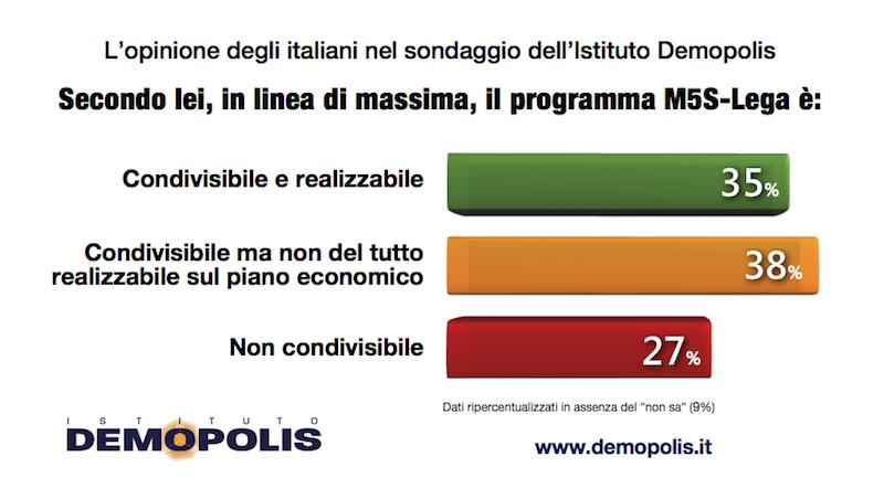 sondaggi politici demopolis, programma