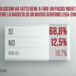 sondaggi politici emg - berlusconi e il governo m5s-lega
