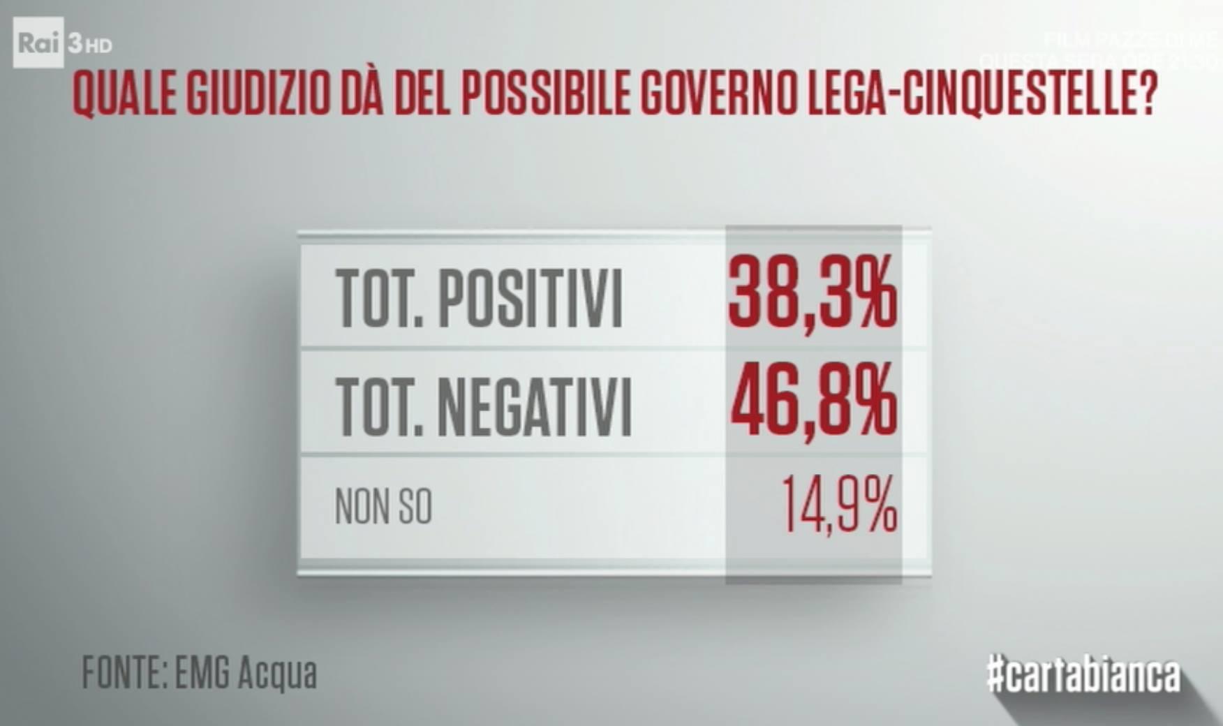 sondaggi politici emg - consenso governo m5s-lega
