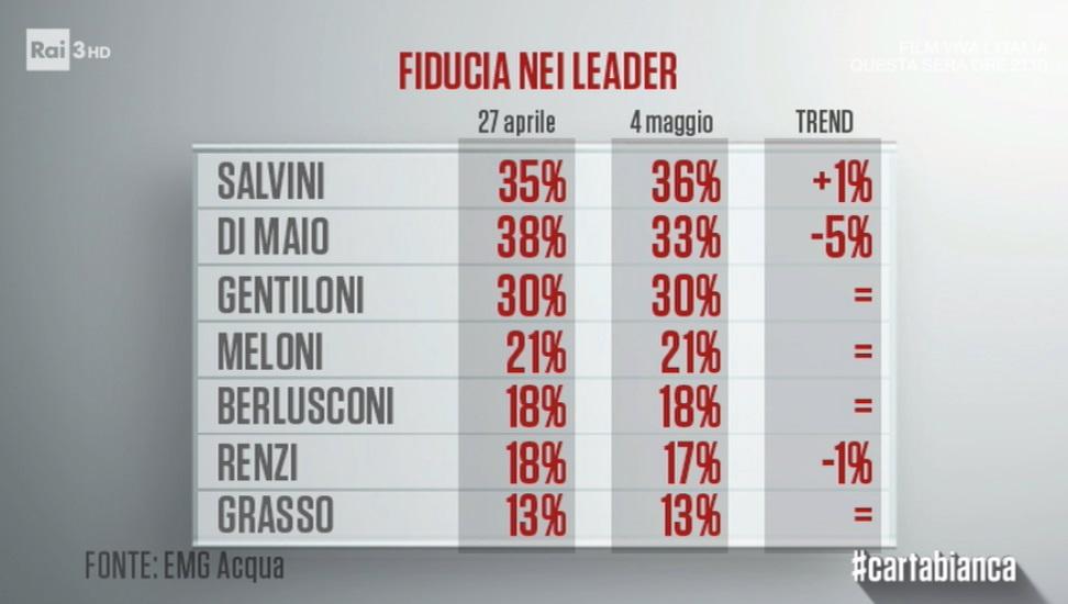 sondaggi politici emg - fiducia leader inizio maggio 2018