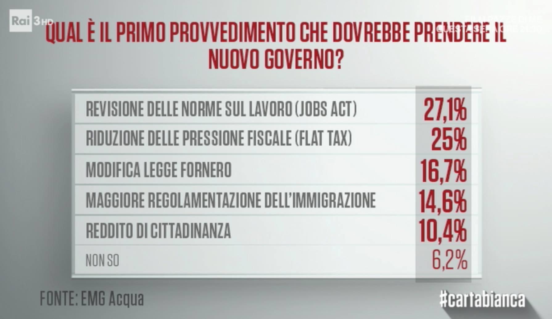 sondaggi politici emg - priorità nuovo governo