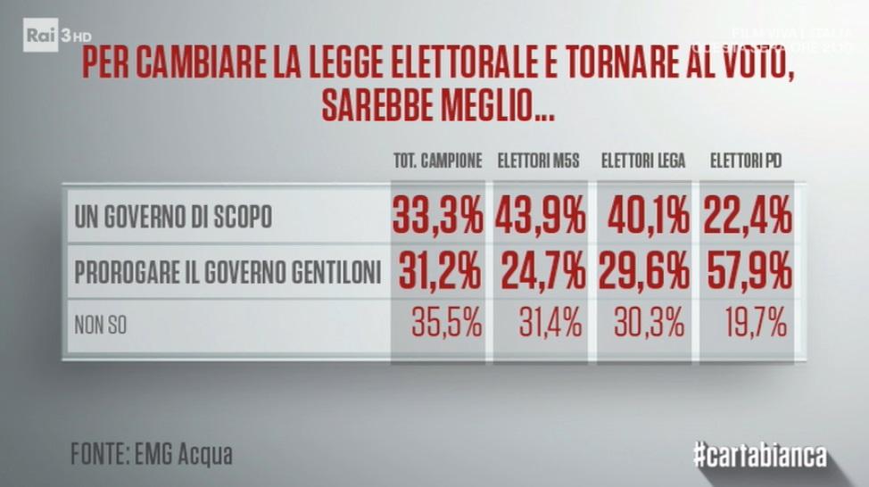 sondaggi politici emg - quale governo per cambiare la legge elettorale