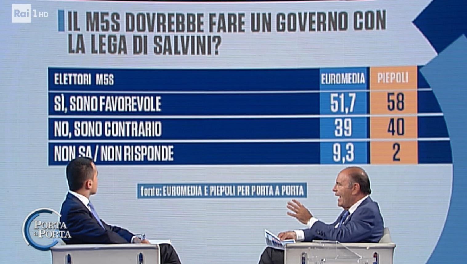 sondaggi politici euromedia piepoli, m5s lega