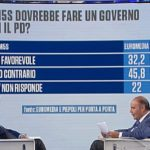 sondaggi politici euromedia piepoli, m5s pd
