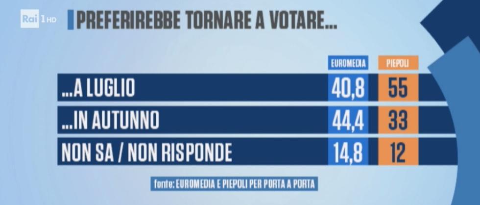 sondaggi politici euromedia piepoli, voto