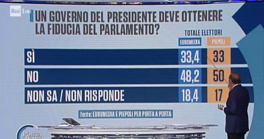 sondaggi politici euromedia piepoli