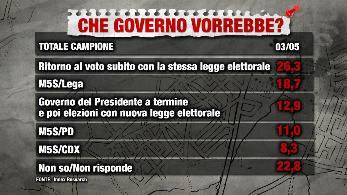 sondaggi politici index, governo italiani