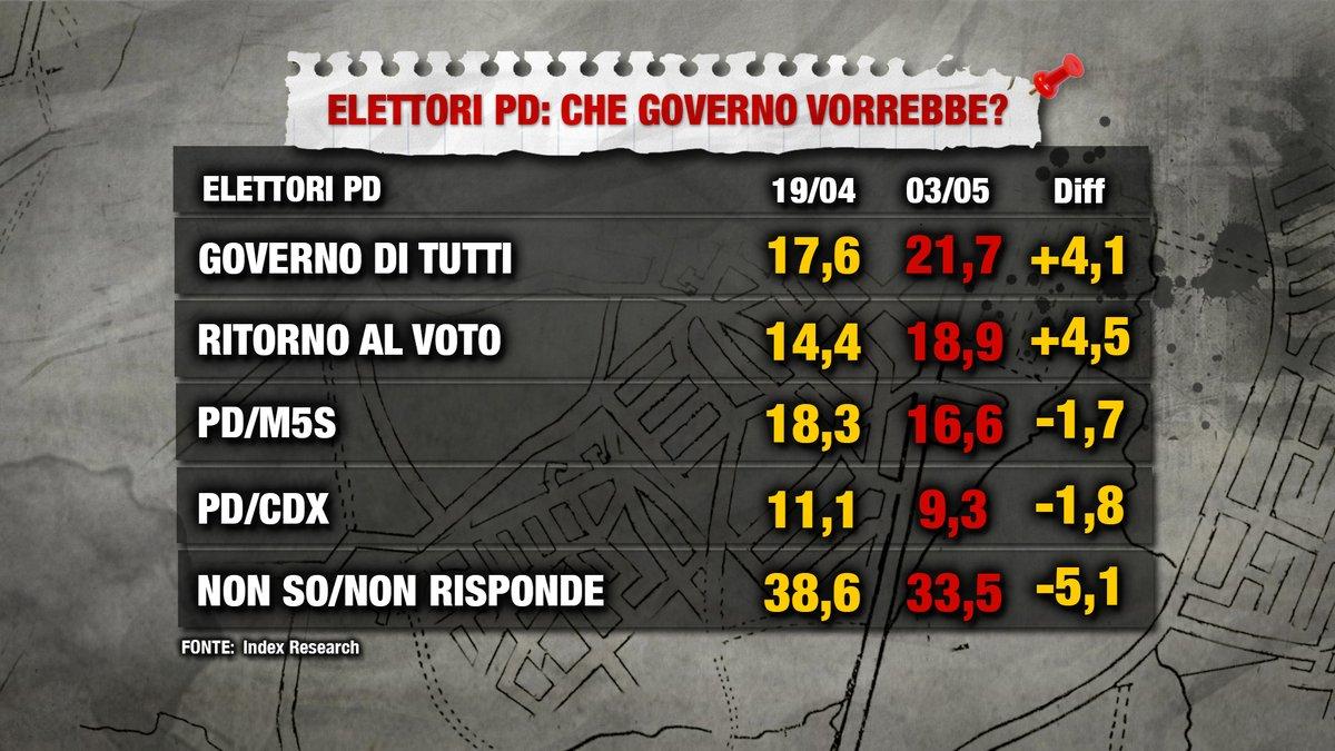 sondaggi politici index, governo pd