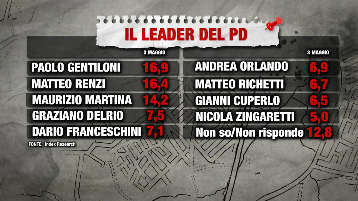 sondaggi politici index, leader pd