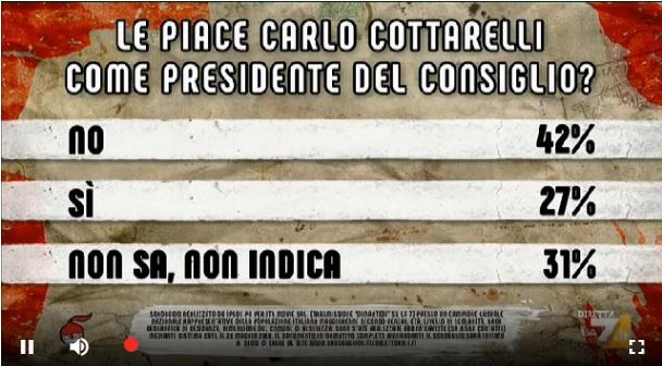 sondaggi politici ipsos, cottarelli