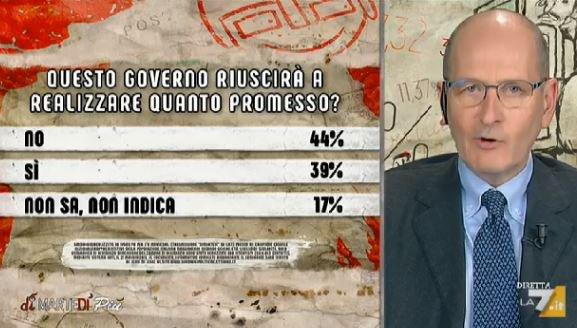 sondaggi politici ipsos, governo