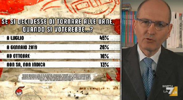 sondaggi politici ipsos, governo 3