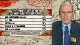 sondaggi politici ipsos, governo misure
