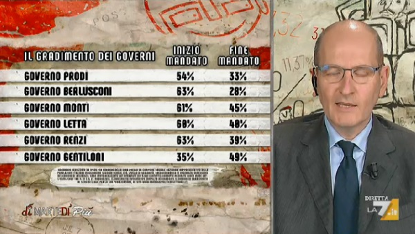 sondaggi politici ipsos, gradimento governi