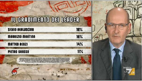 sondaggi politici ipsos, gradimento leader 1