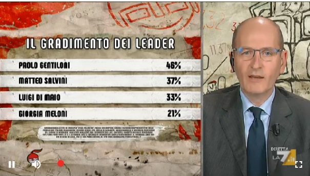 sondaggi politici ipsos, gradimento leader