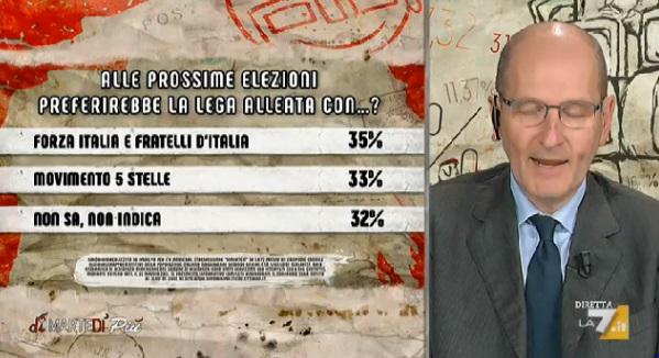 sondaggi politici ipsos, lega