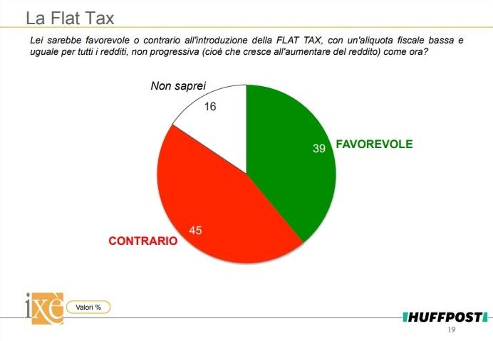 sondaggi politici ixè - consenso flat tax 13 maggio 2018
