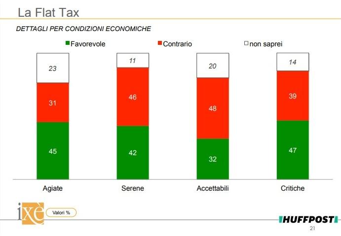 sondaggi politici ixè - consenso flat tax per fasce di reddito 13 maggio 2018