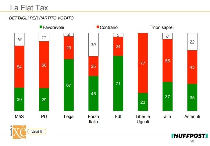 sondaggi politici ixè - consenso per partiti flat tax 13 maggio 2018