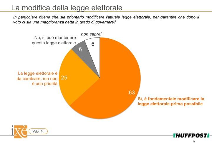 sondaggi politici ixè, legge elettorale