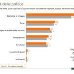 sondaggi politici ixè, priorità