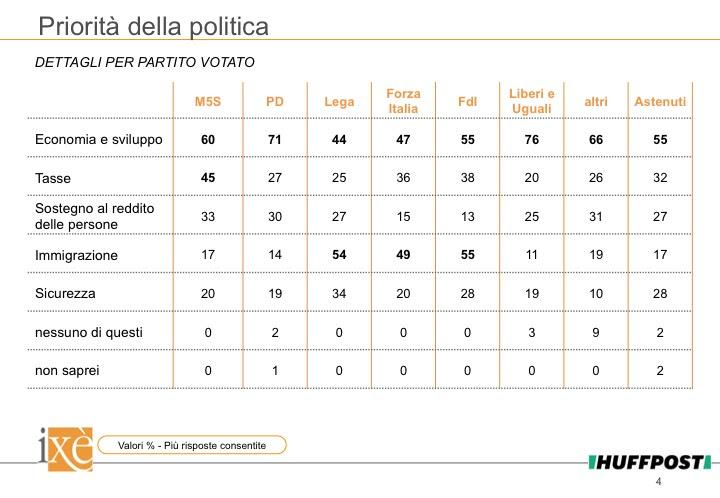 sondaggi politici ixè, priorità partiti