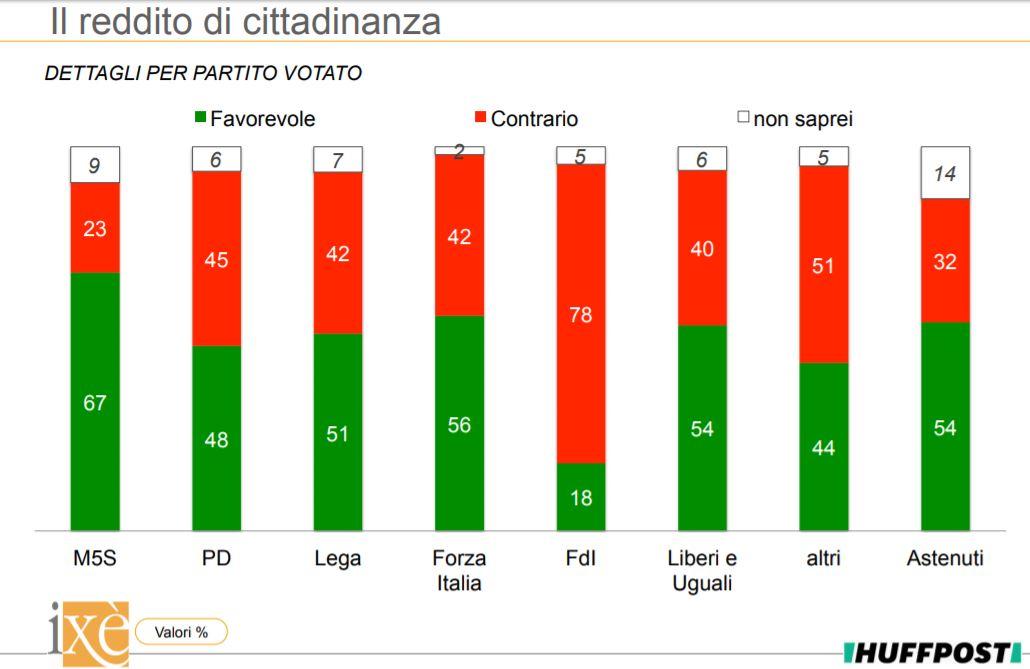 sondaggi politici ixè, reddito cittadinanza