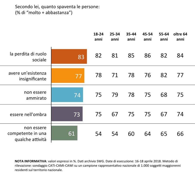 sondaggi politici preoccupazioni sociali