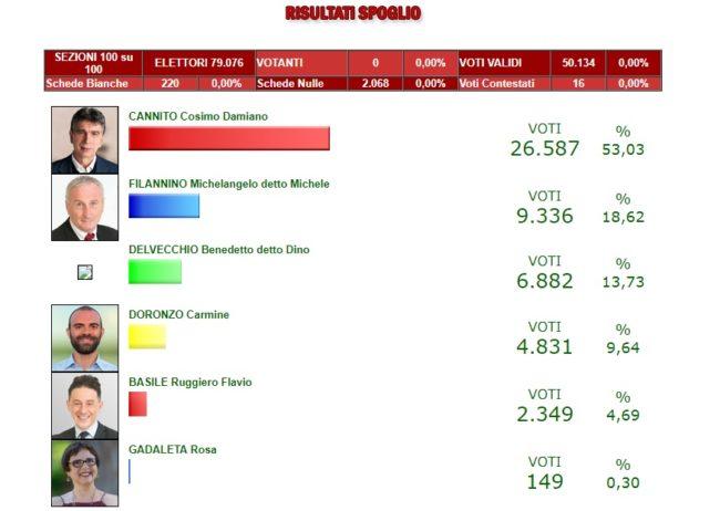 Elezioni comunali Barletta risultati e consiglieri eletti, i nomi e le preferenze ok uno