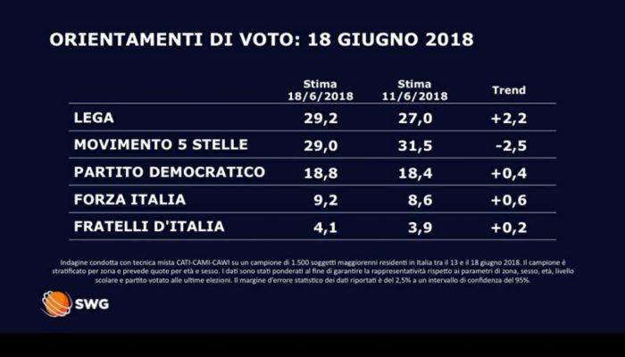 Sondaggi elettorali 18 giugno