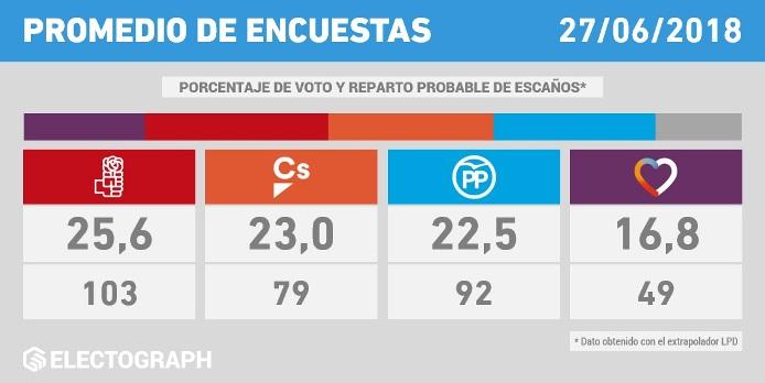 sondaggi elettorali Spagna - intenzioni di voto a fine giugno 2018